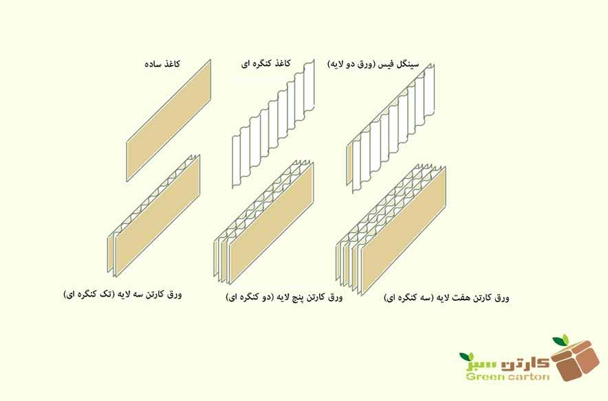 انواع ورق کارتن در ساخت جعبه بسته بندی